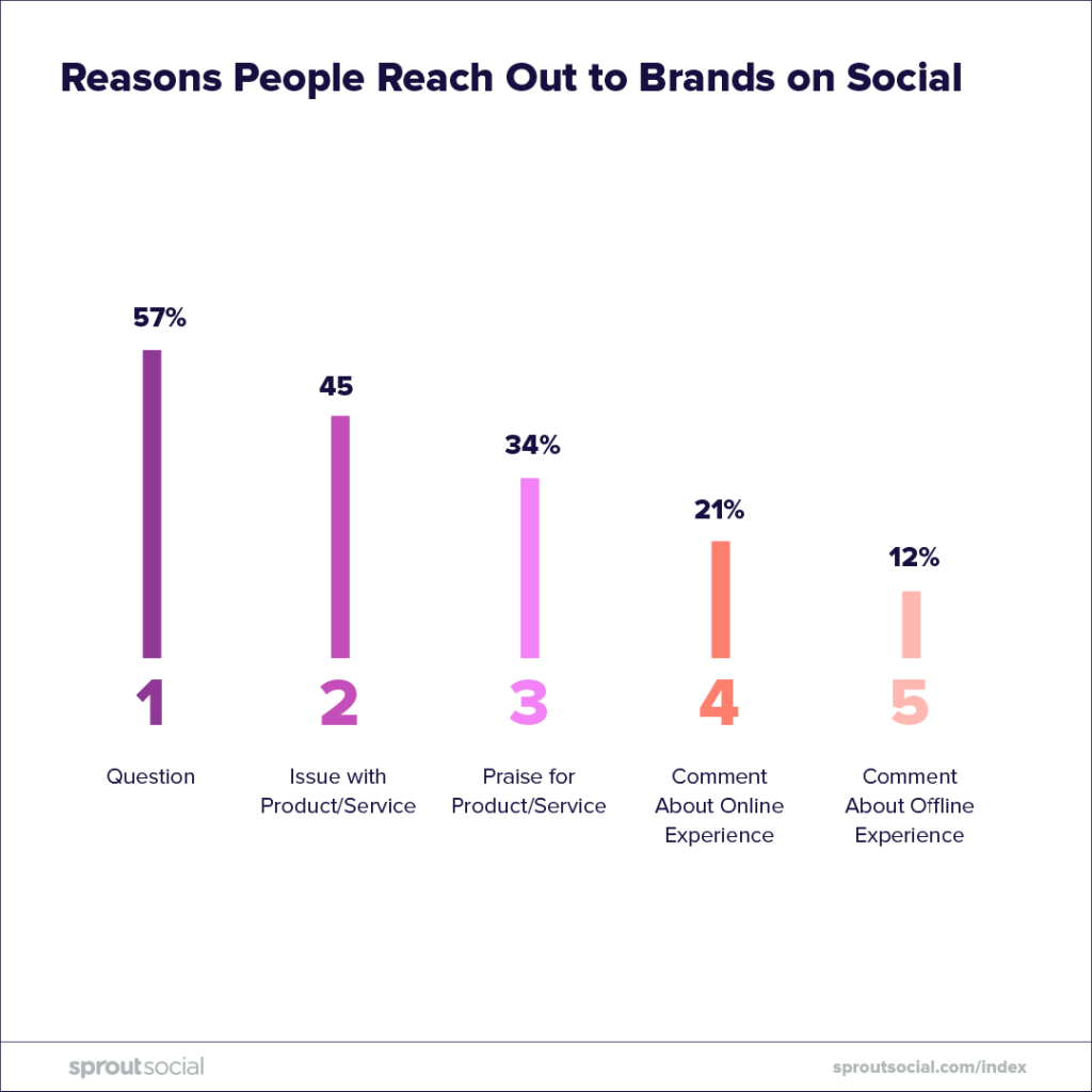 Why Your Business Should Be Present (and Active) on Social Media 4